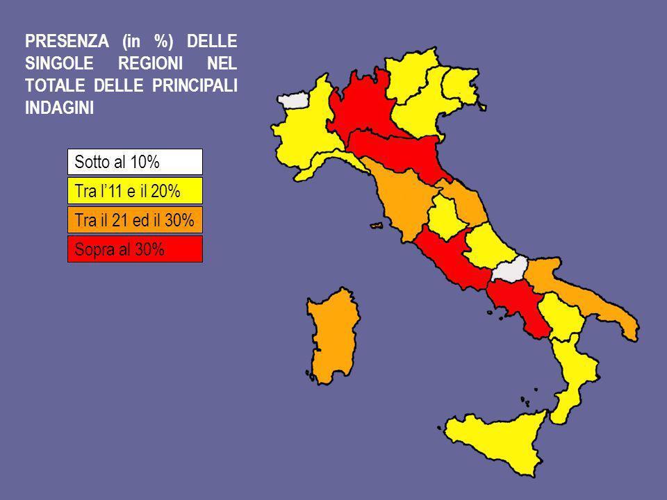 PRESENZA (in %) DELLE SINGOLE REGIONI NEL TOTALE DELLE PRINCIPALI INDAGINI