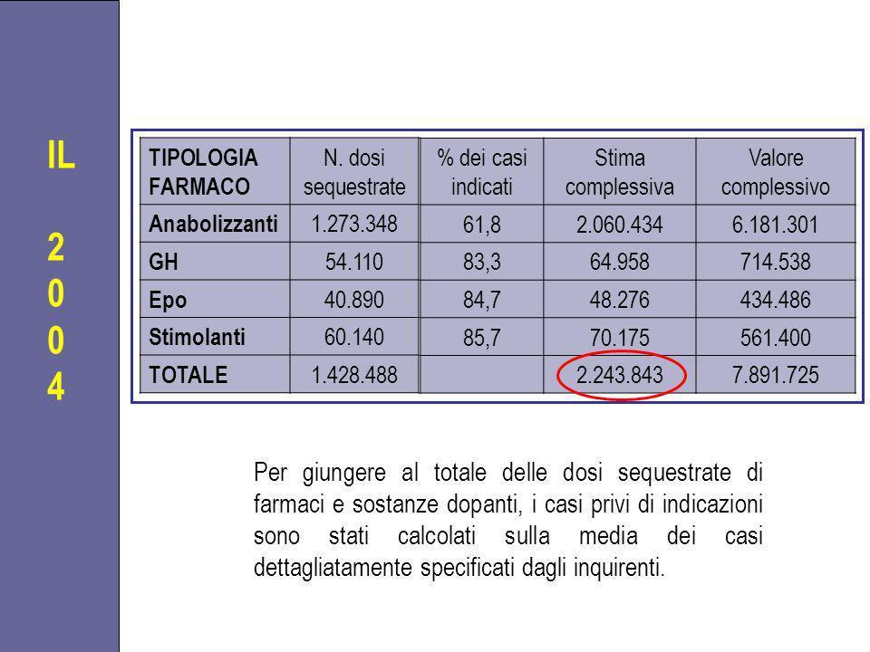 IL 2. 4. TIPOLOGIA FARMACO. N. dosi sequestrate. Anabolizzanti. 1.273.348. GH. 54.110. Epo.