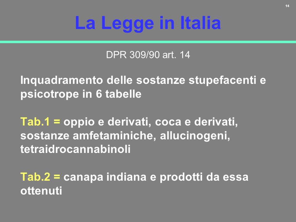 La Legge in Italia DPR 309/90 art. 14. Inquadramento delle sostanze stupefacenti e psicotrope in 6 tabelle.