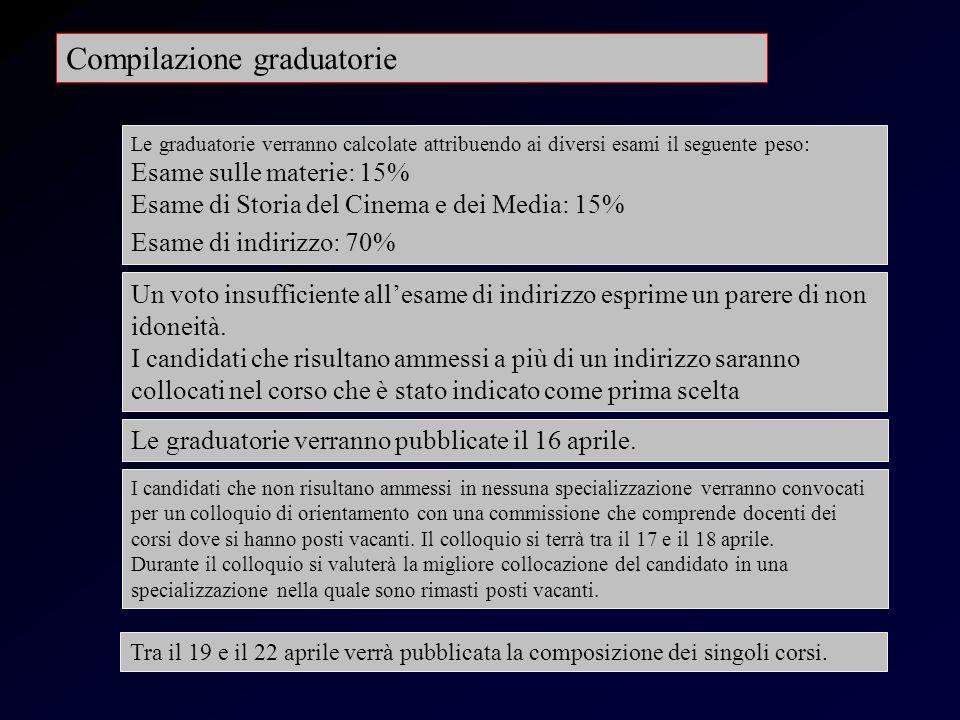 Compilazione graduatorie