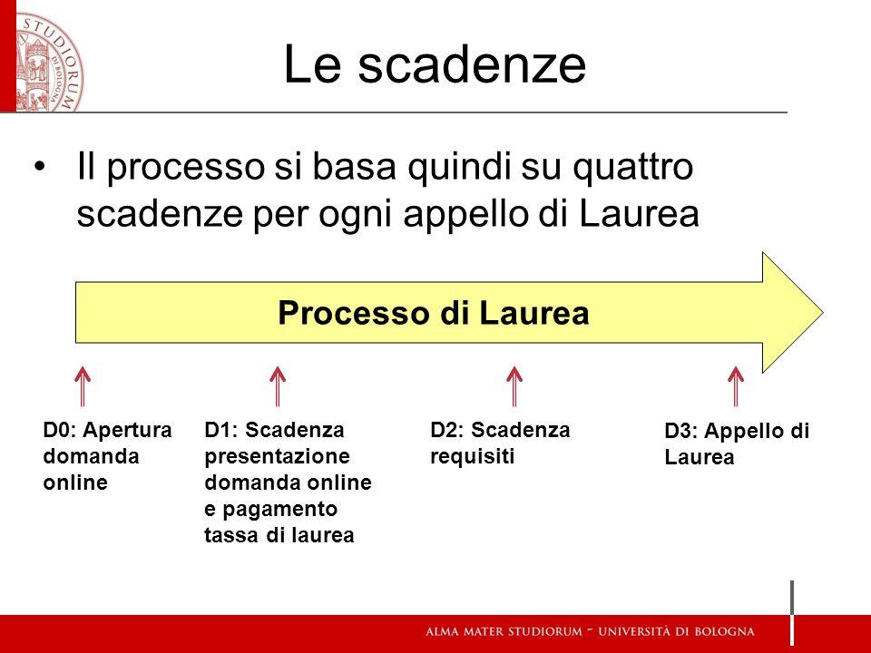 Le scadenze Il processo si basa quindi su quattro scadenze per ogni appello di Laurea. Processo di Laurea.