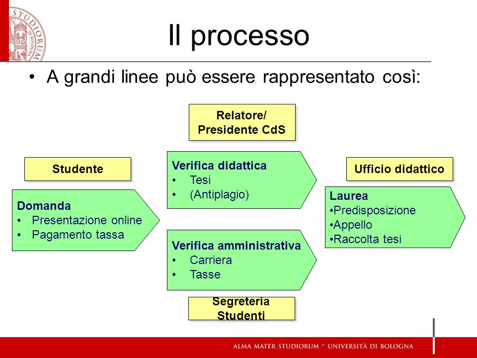 Relatore/ Presidente CdS