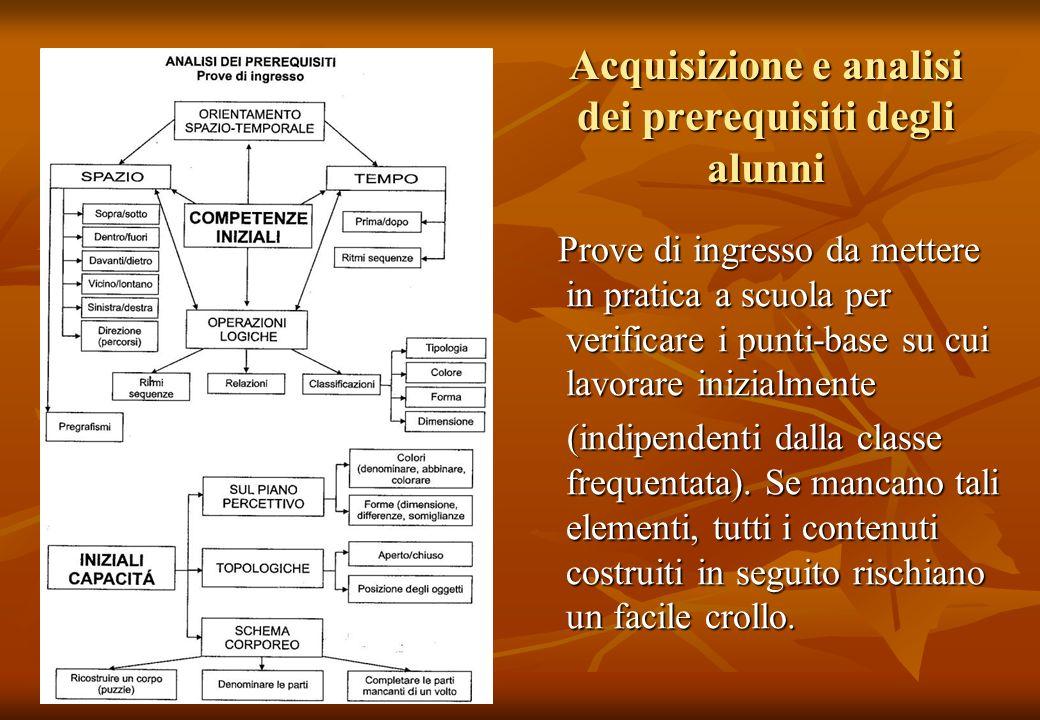 Acquisizione e analisi dei prerequisiti degli alunni