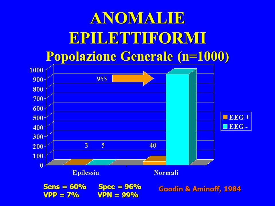 ANOMALIE EPILETTIFORMI Popolazione Generale (n=1000)