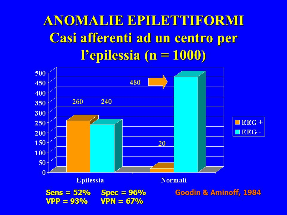 ANOMALIE EPILETTIFORMI Casi afferenti ad un centro per l'epilessia (n = 1000)