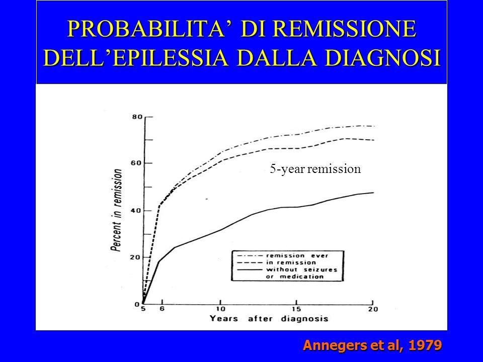PROBABILITA' DI REMISSIONE DELL'EPILESSIA DALLA DIAGNOSI