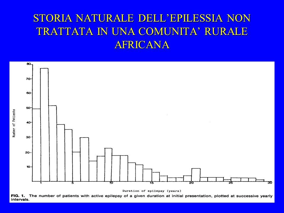 STORIA NATURALE DELL'EPILESSIA NON TRATTATA IN UNA COMUNITA' RURALE AFRICANA