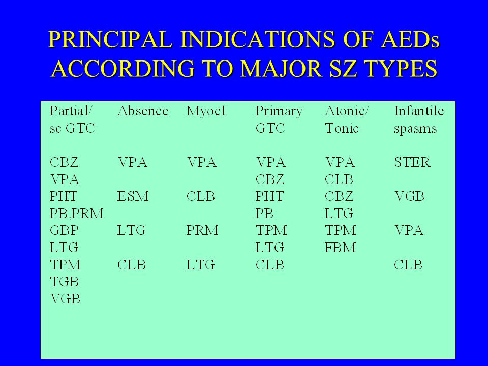 PRINCIPAL INDICATIONS OF AEDs ACCORDING TO MAJOR SZ TYPES