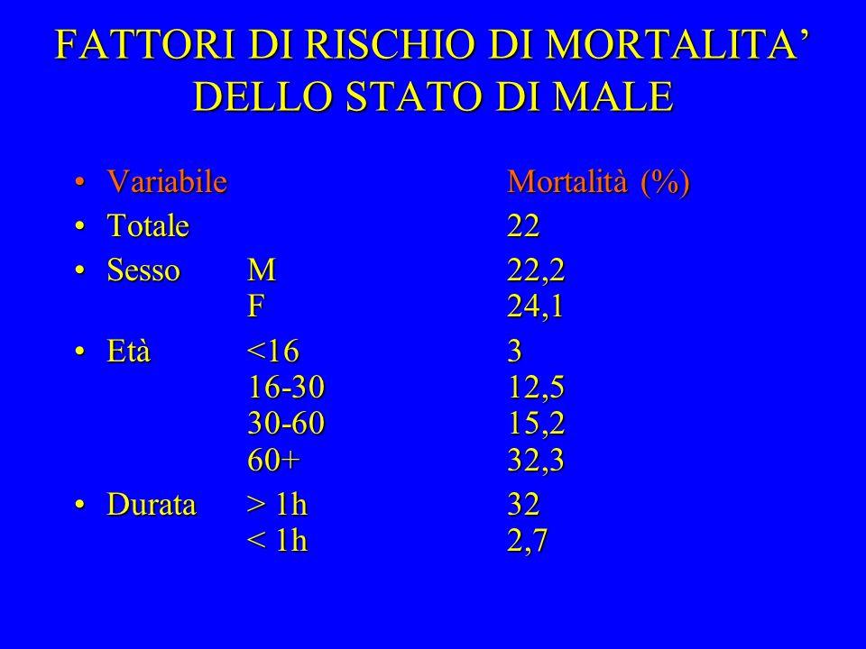 FATTORI DI RISCHIO DI MORTALITA' DELLO STATO DI MALE