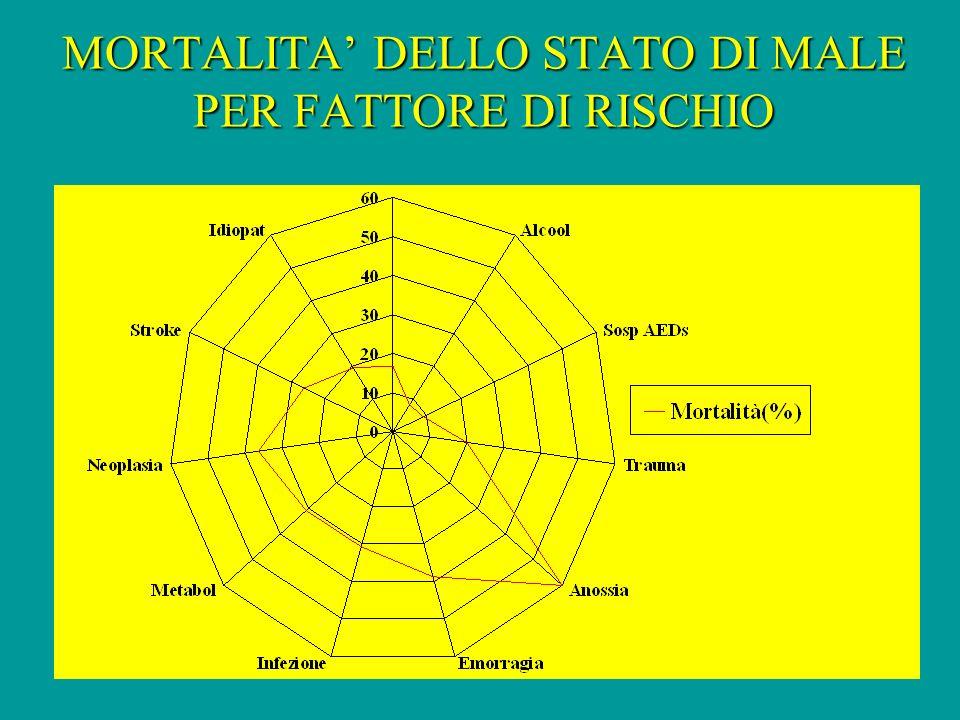MORTALITA' DELLO STATO DI MALE PER FATTORE DI RISCHIO