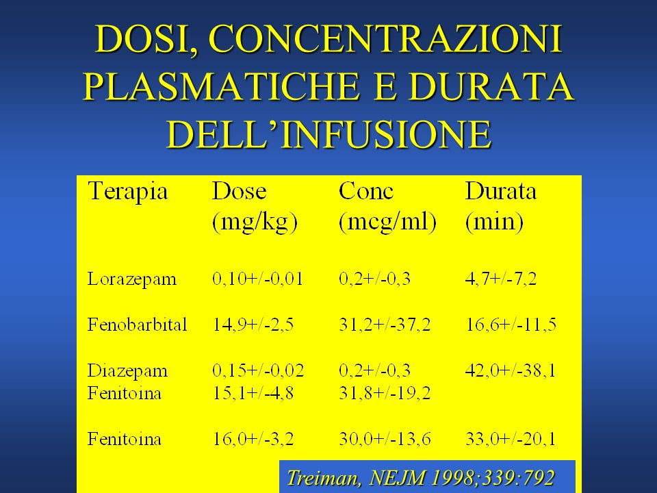 DOSI, CONCENTRAZIONI PLASMATICHE E DURATA DELL'INFUSIONE