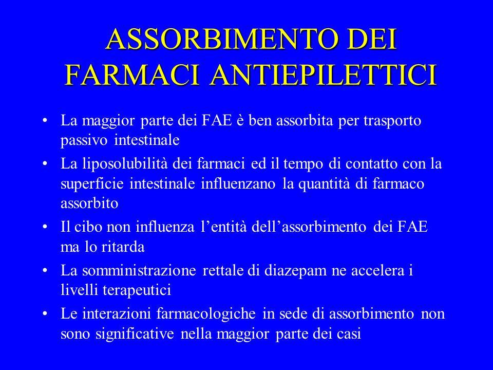 ASSORBIMENTO DEI FARMACI ANTIEPILETTICI