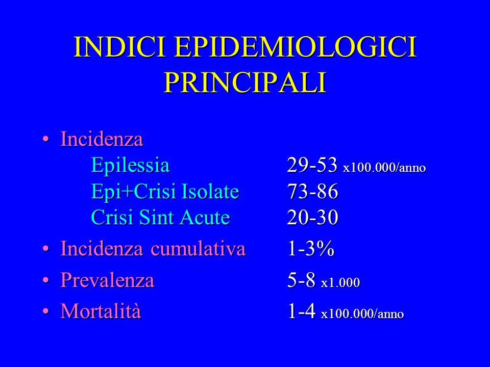 INDICI EPIDEMIOLOGICI PRINCIPALI
