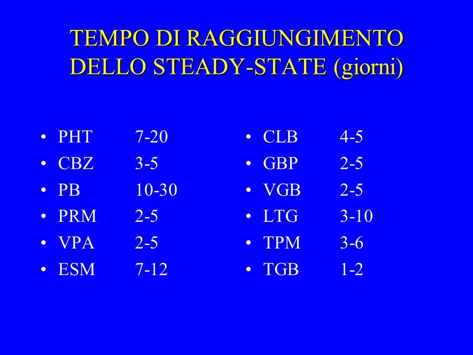 TEMPO DI RAGGIUNGIMENTO DELLO STEADY-STATE (giorni)