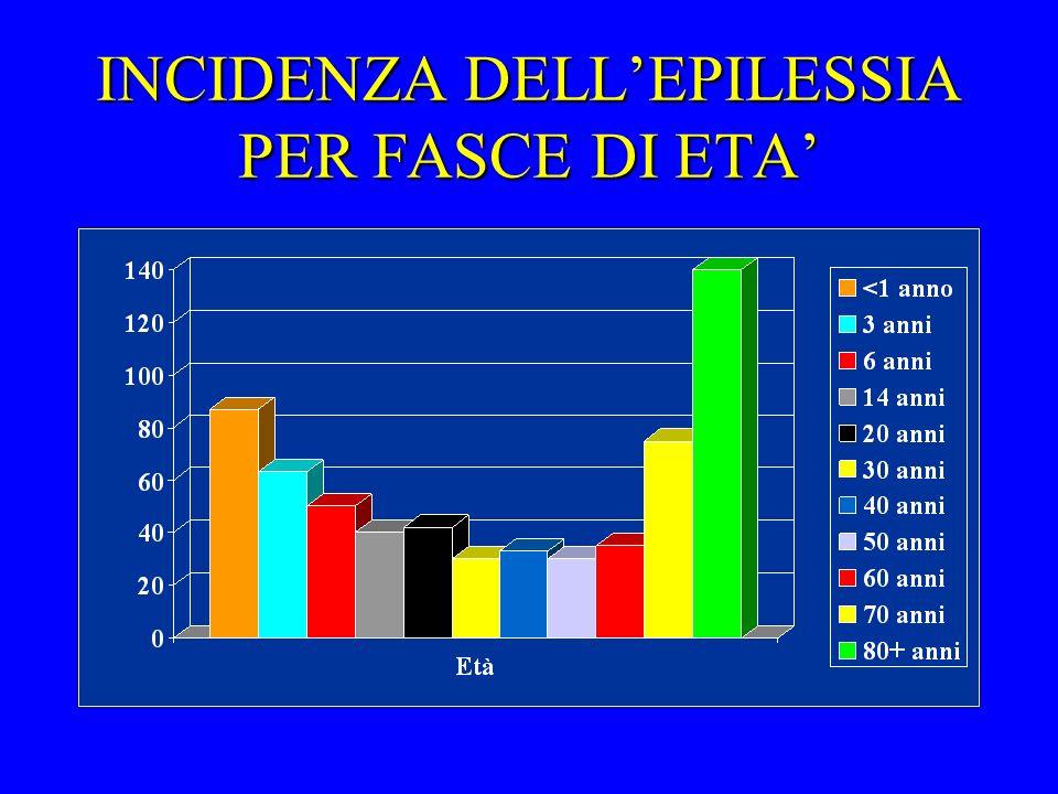 INCIDENZA DELL'EPILESSIA PER FASCE DI ETA'