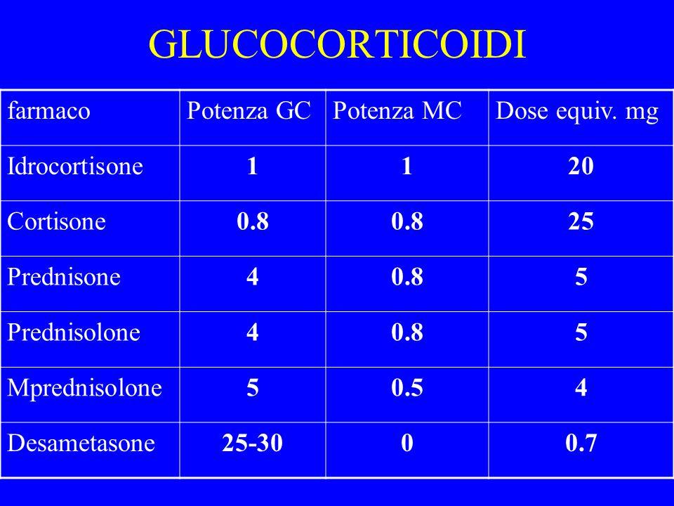 GLUCOCORTICOIDI farmaco Potenza GC Potenza MC Dose equiv. mg