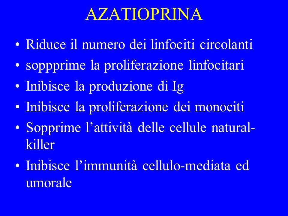 AZATIOPRINA Riduce il numero dei linfociti circolanti