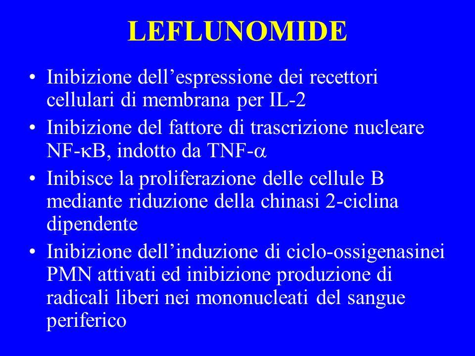 LEFLUNOMIDE Inibizione dell'espressione dei recettori cellulari di membrana per IL-2.