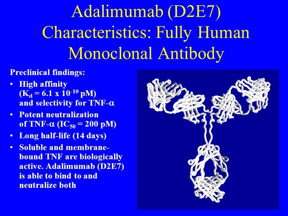 Adalimumab (D2E7) Characteristics: Fully Human Monoclonal Antibody