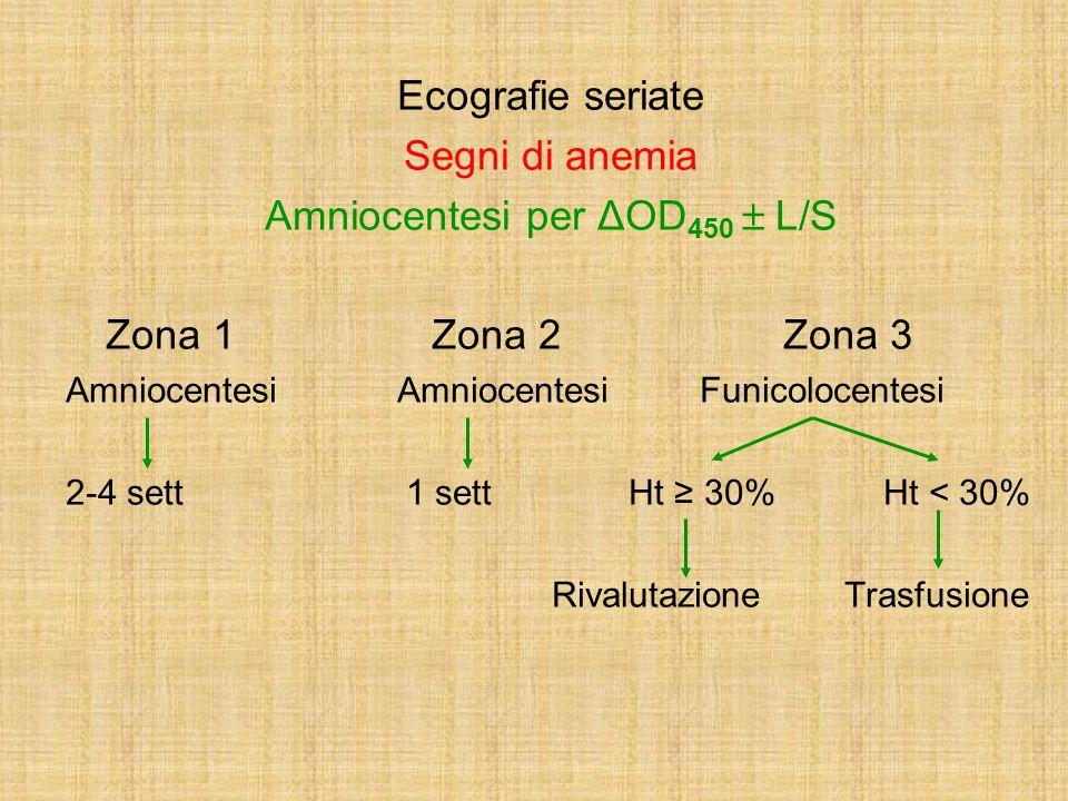 Amniocentesi per ΔOD450  L/S