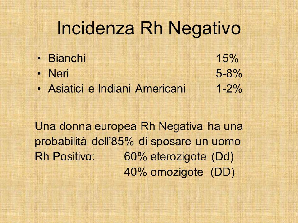 Incidenza Rh Negativo Bianchi 15% Neri 5-8%