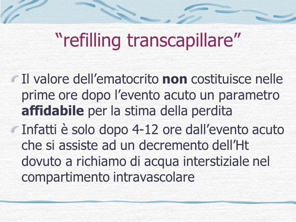 refilling transcapillare