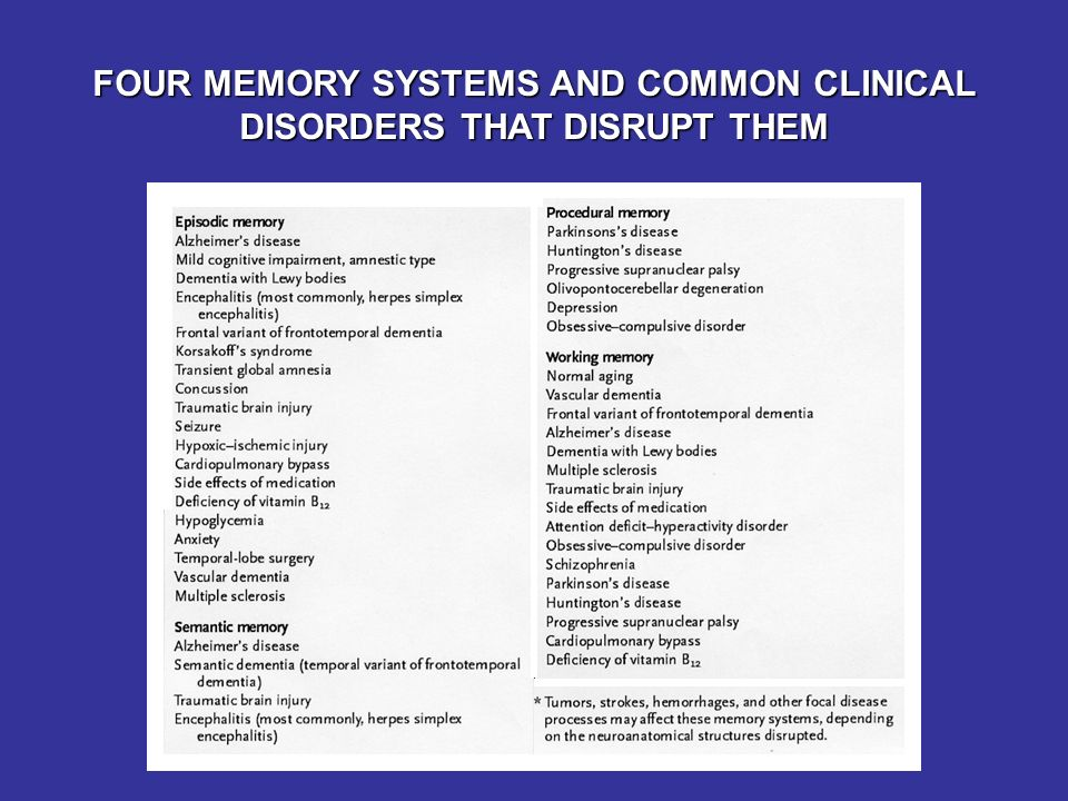 FOUR MEMORY SYSTEMS AND COMMON CLINICAL DISORDERS THAT DISRUPT THEM