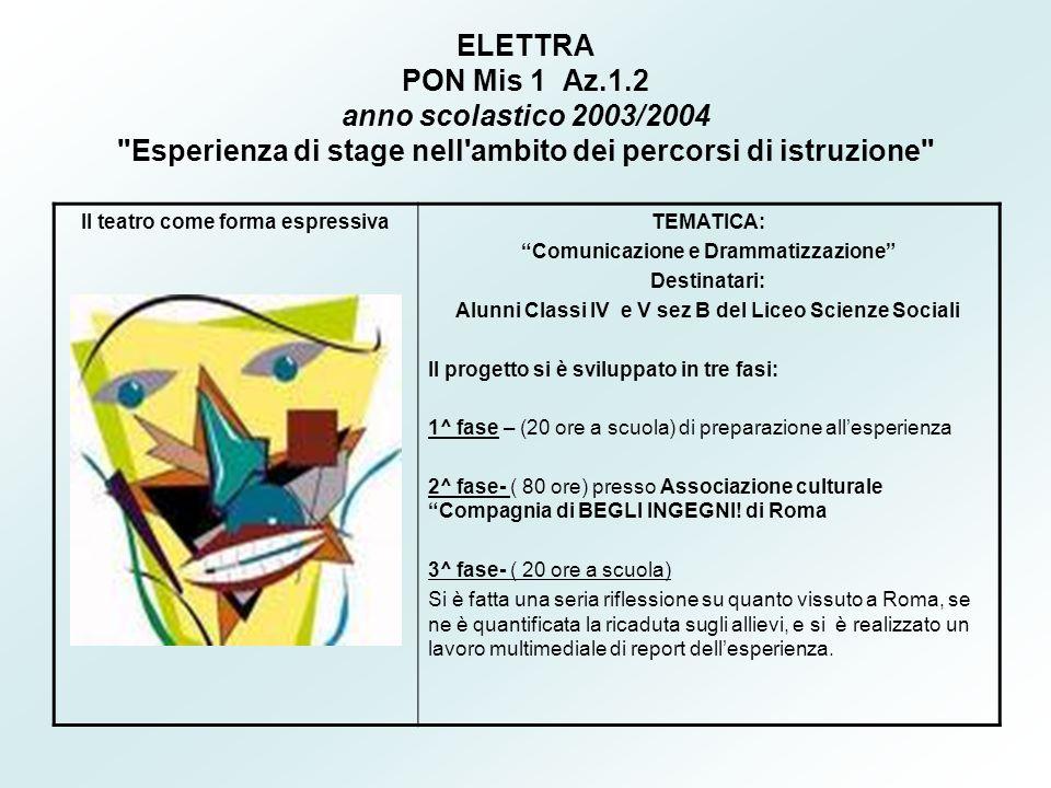 ELETTRA PON Mis 1 Az.1.2 anno scolastico 2003/2004 Esperienza di stage nell ambito dei percorsi di istruzione