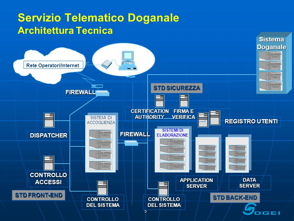 Servizio Telematico Doganale Architettura Tecnica