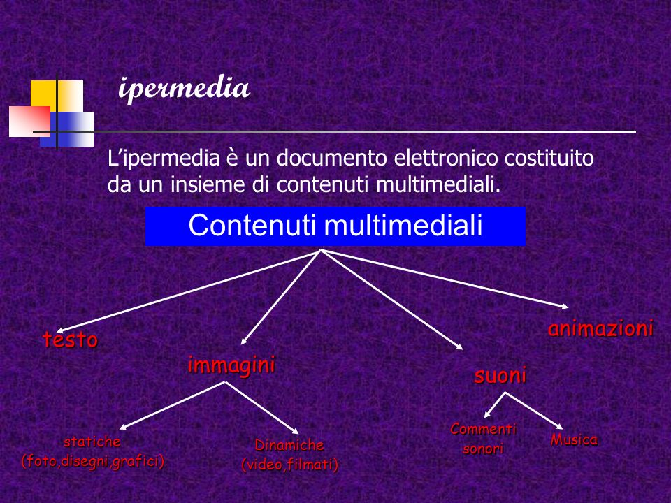 ipermedia Contenuti multimediali