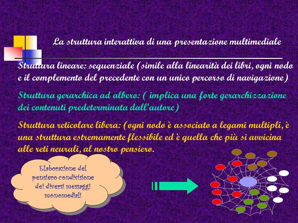 La struttura interattiva di una presentazione multimediale