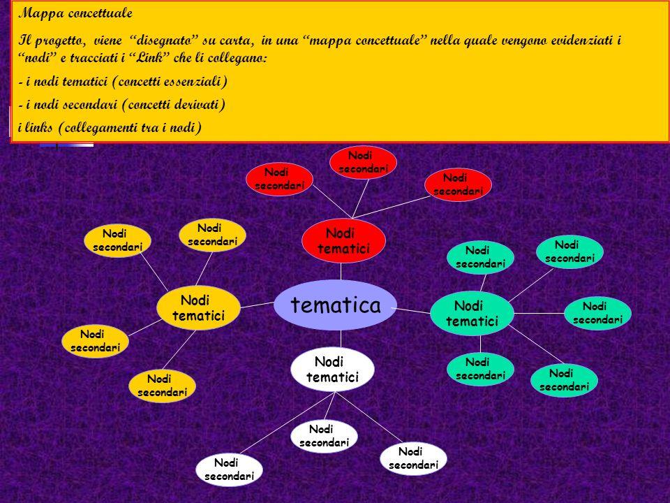 tematica Mappa concettuale