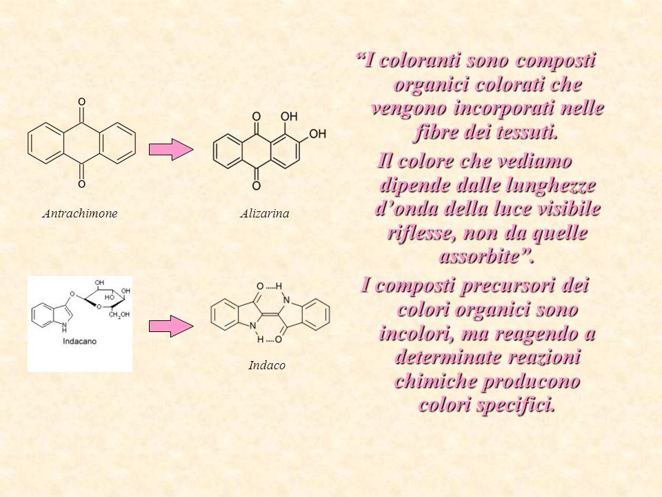 I coloranti sono composti organici colorati che vengono incorporati nelle fibre dei tessuti.