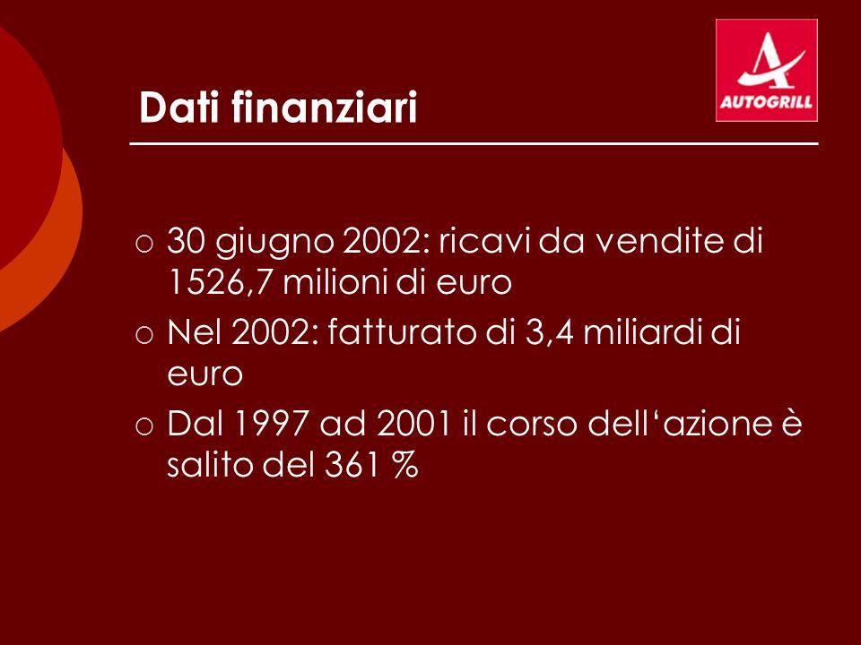 Dati finanziari 30 giugno 2002: ricavi da vendite di 1526,7 milioni di euro. Nel 2002: fatturato di 3,4 miliardi di euro.