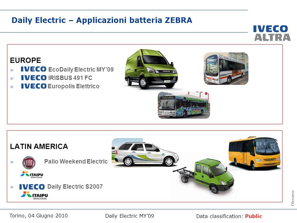 Daily Electric – Applicazioni batteria ZEBRA