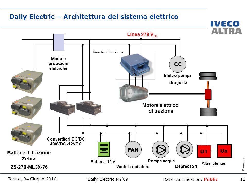 Daily Electric – Architettura del sistema elettrico