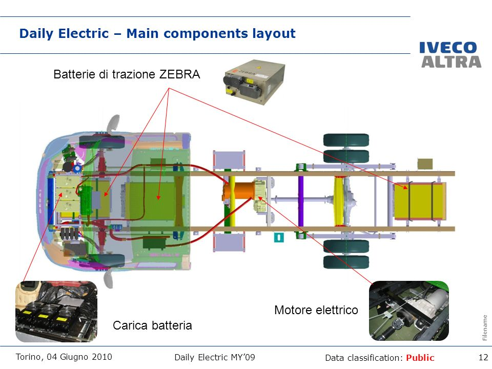 Daily Electric – Main components layout