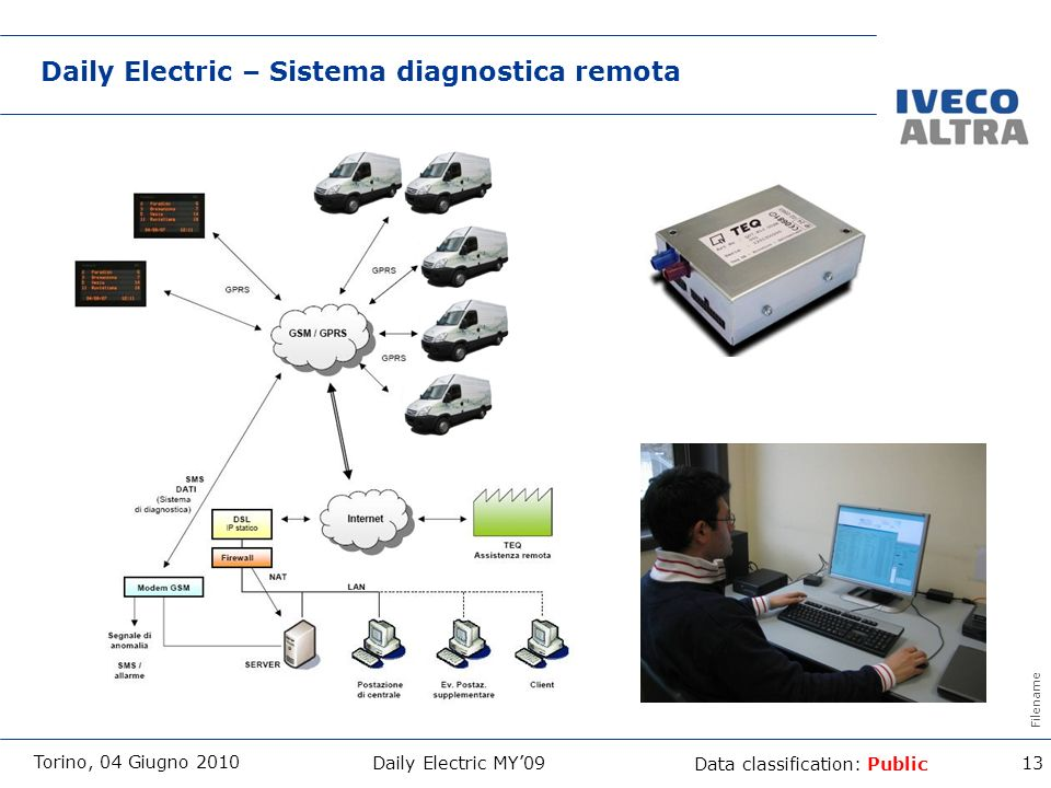 Daily Electric – Sistema diagnostica remota