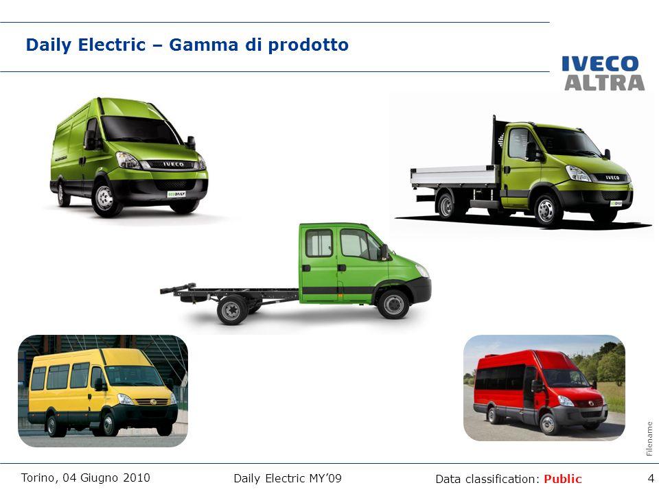 Daily Electric – Gamma di prodotto
