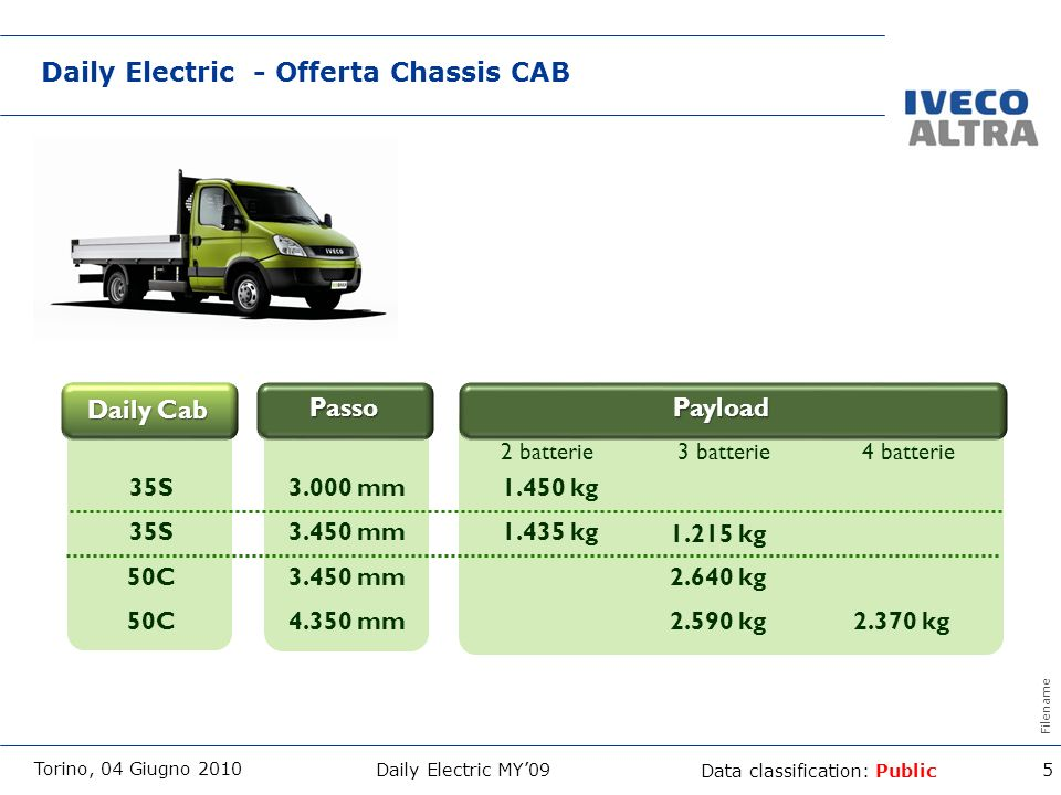 Daily Electric - Offerta Chassis CAB