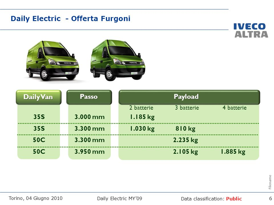 Daily Electric - Offerta Furgoni