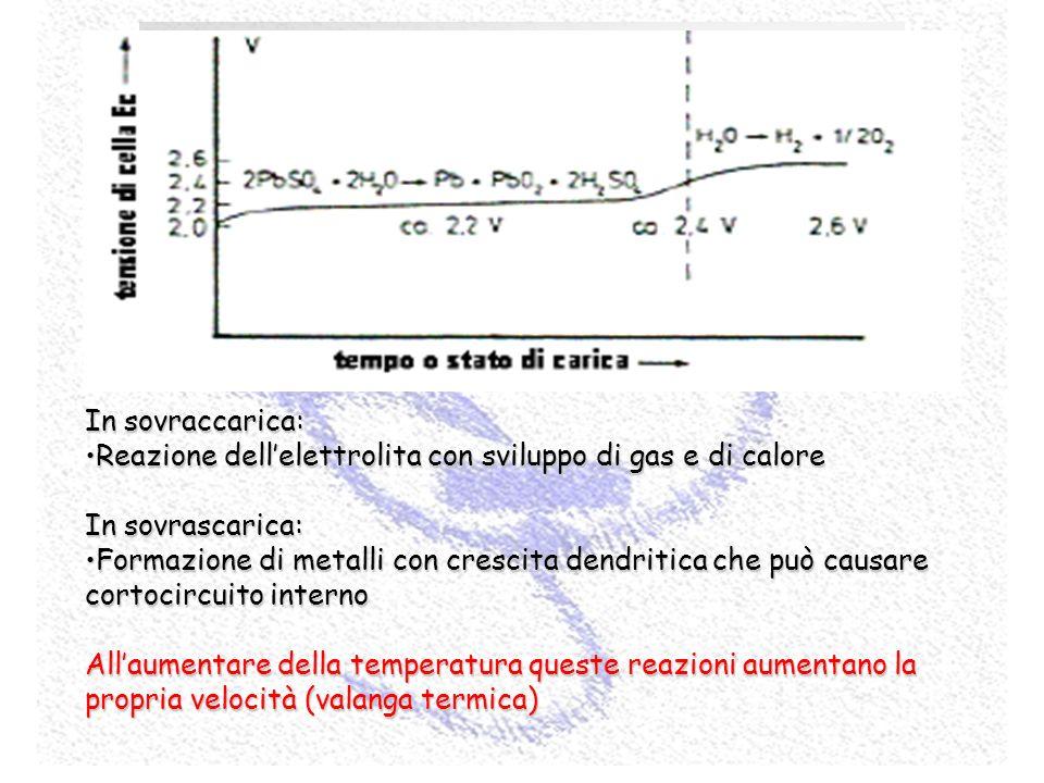 Gestione e controllo dell'accumulatore (sicurezza e ottimizzazione delle prestazioni)