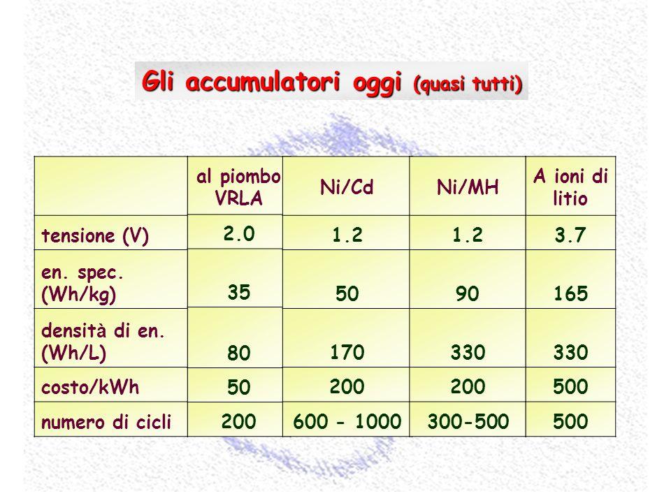 Gli accumulatori oggi (quasi tutti)