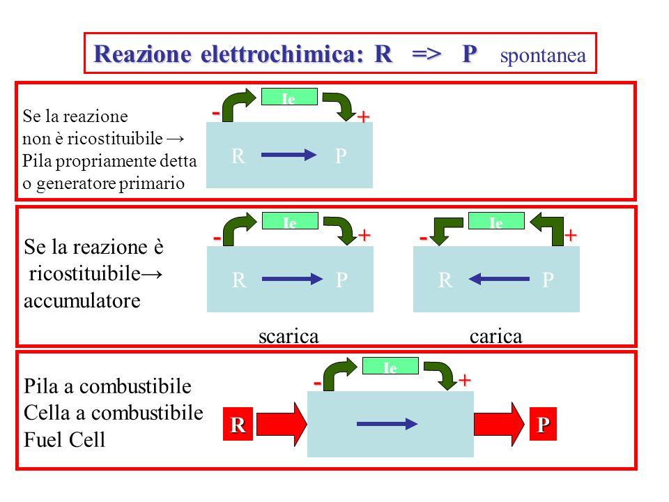 Reazione elettrochimica: R => P spontanea