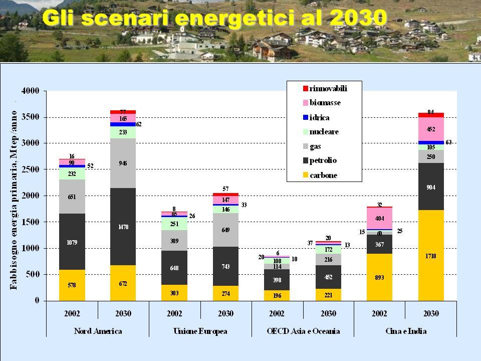 Gli scenari energetici al 2030