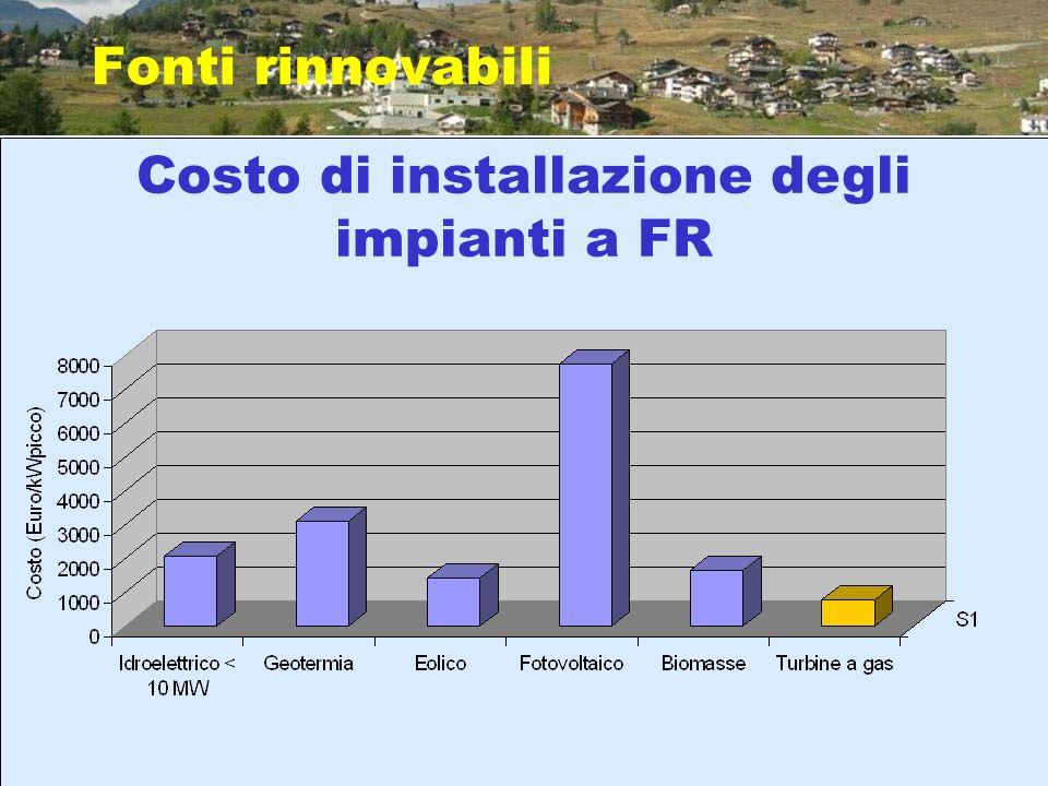 Costo di installazione degli impianti a FR