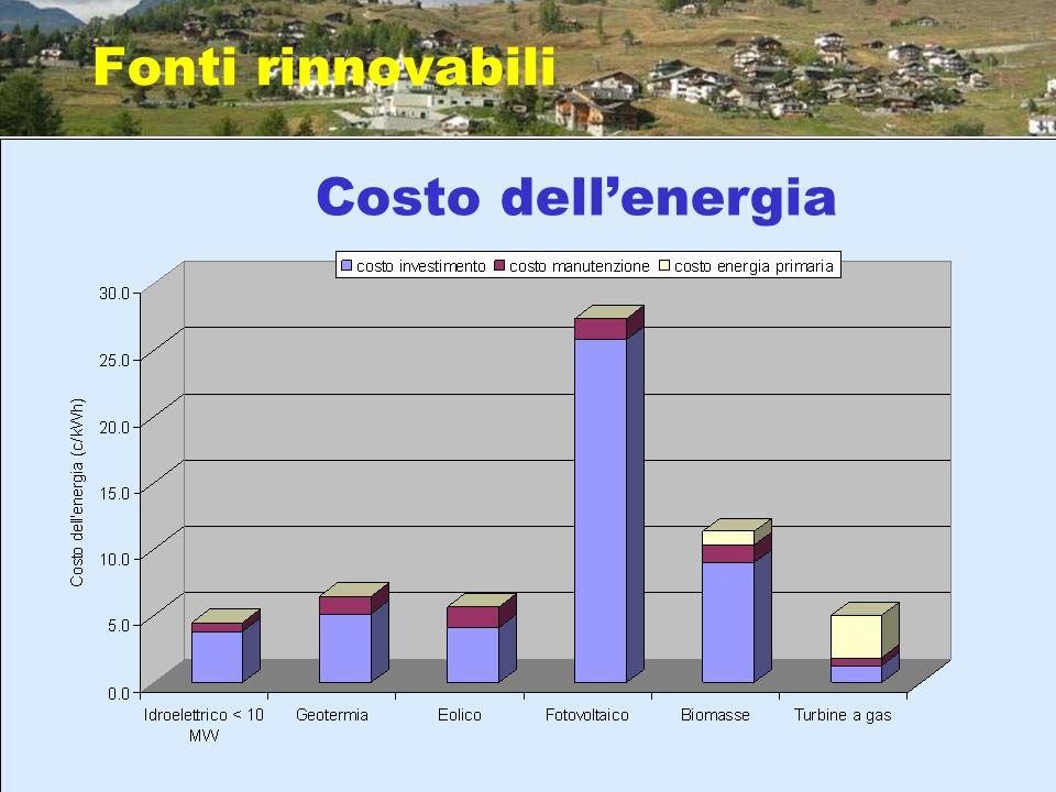 Fonti rinnovabili Costo dell'energia