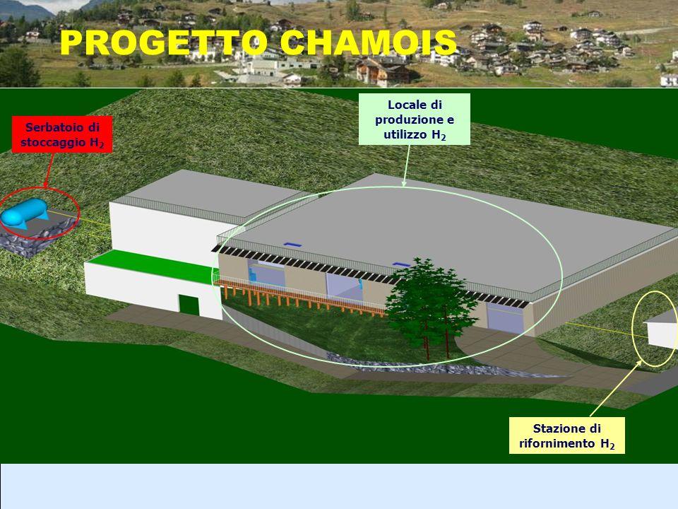 PROGETTO CHAMOIS Locale di produzione e utilizzo H2