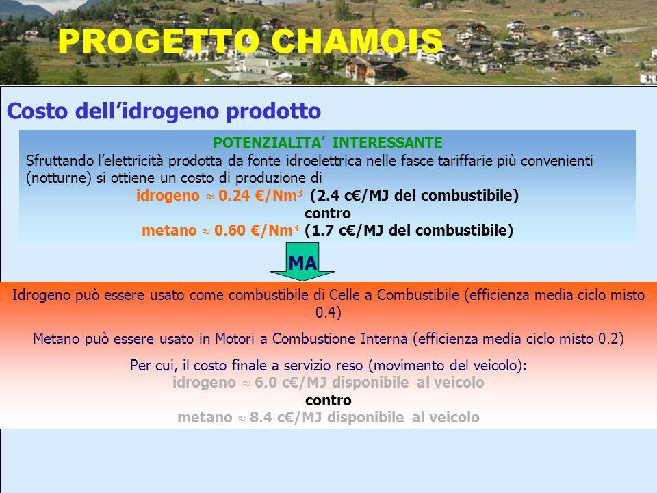 PROGETTO CHAMOIS Costo dell'idrogeno prodotto MA