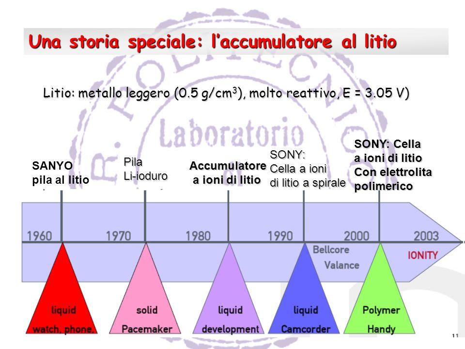 Una storia speciale: l'accumulatore al litio